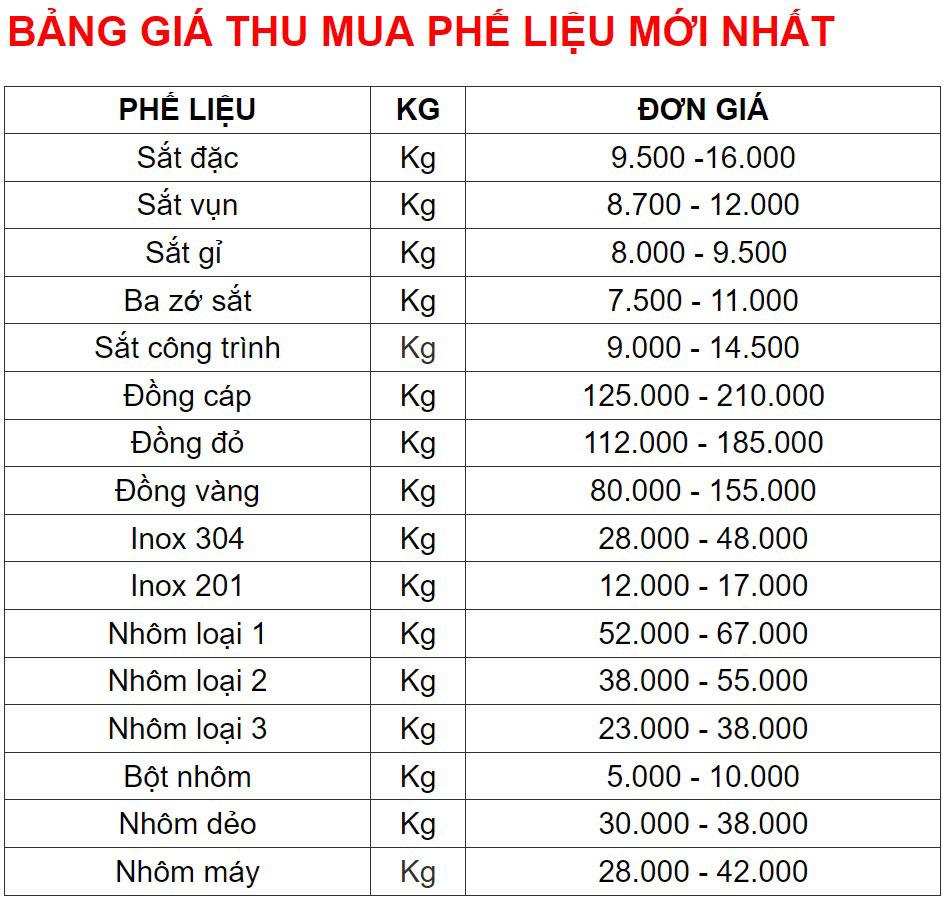 Bảng giá thu mua phế liệu mới nhất